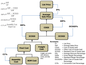Figure 1: Relationship of Various Product Costs.