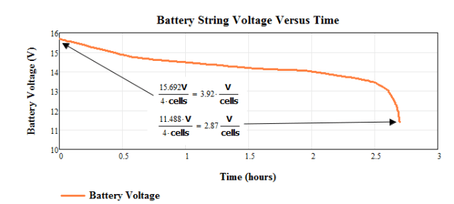 Figure 3: Raw Battery Data That Was Emailed To Me.