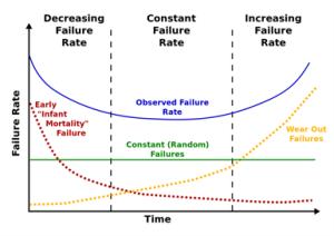 Figure 1: Bathtub Curve Model of System Reliability.