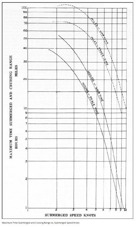 Ww2 Submarine Endurance On Batteries Math Encounters Blog