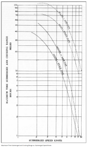 Figure 1: Running Time Versus Submerged Speed.