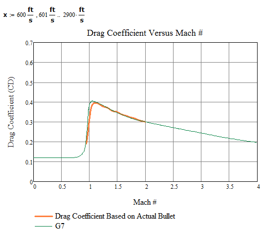 FIgure 4: Comparison of Calculated Drag Coefficient Versus G7 Reference.