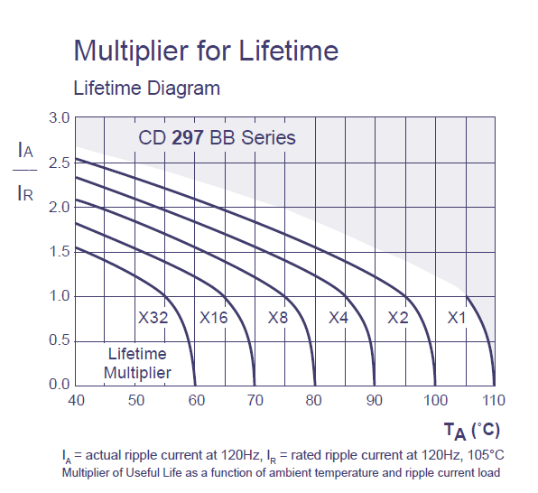 Figure 2: Graphic of Capacitor Lifetime Multipliers.