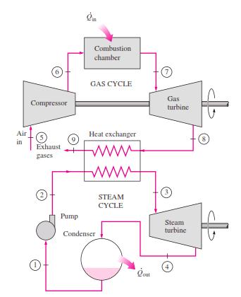power plant conversion efficiencies