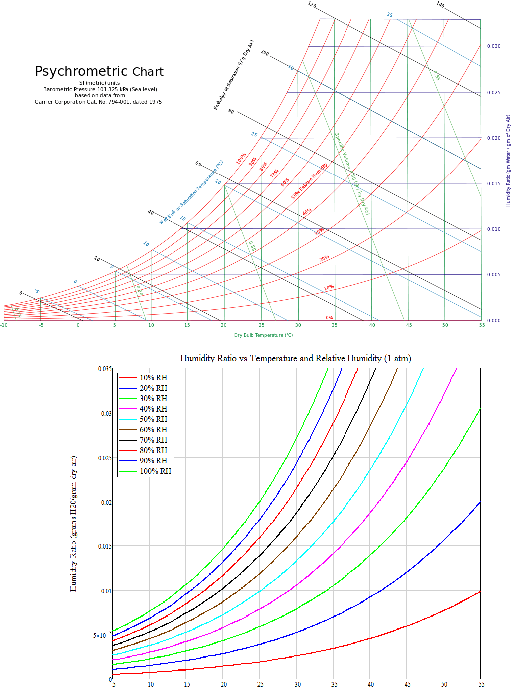 Converting Specific Humidity To Relative Humidity