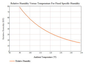 Figure 1: Relative Humidity Versus Temperature For a Fix Specific Humidity (24 grams of Water Vapor/kg of Air)