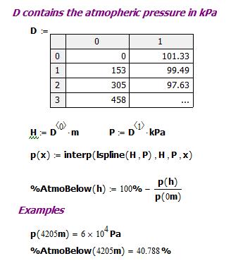 Figure 2: Mathcad Interpolation of Barometric Pressure.