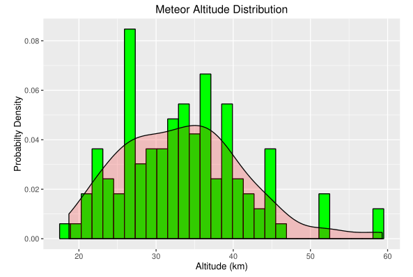 Figure M: Distribution of Altitudes.