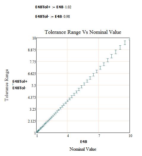 Figure 4: Plot of E48 Value Ranges.