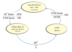 Figure 1: Relationship Between Failure Rate, MTBF, and Annualized Failure Rate.