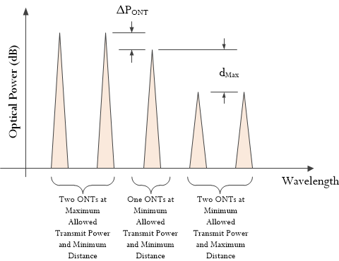 Figure M: Power Relationships Between ONTs.