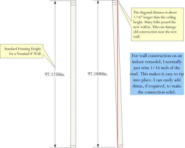 Figure 2: Diagonal Length of a Stud Wall.