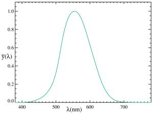 Figure 2: Photopic Luminious Efficiency Curve (Source).