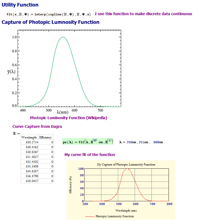 Figure 3: Capture of the Photopic Luminosity Function.
