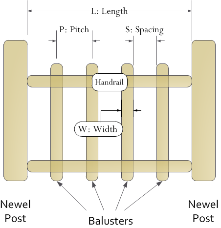 Figure 3: My Balustrade Terms.