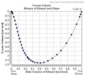 Figure 1: Excess Volume Vs Mole Fraction of Ethanol-Water Mixture (Source).
