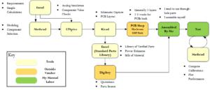 Figure 1: My Personal PCB Development Process.