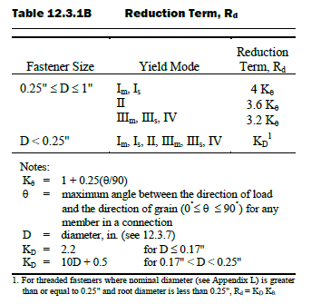 Figure 4: Definition of Reduction Term.