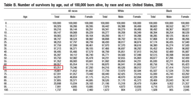 Figure M: Survival Rates from Birth to Various Ages. (Source)