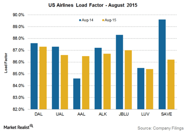 Figure 5: Aircraft Load Factors. (Source)