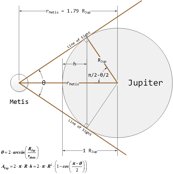 Figure 3: Visual Geometry of Metis to Jupiter. All dimensions to scale except that of Metis, which would be invisible at this scale.