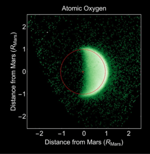 Figure 1: Atomic oxygen scattering ultraviolet sunlight in the upper atmosphere of Mars, imaged by MAVEN's Imaging Ultraviolet Spectrograph. Atomic oxygen is produced by the breakdown of carbon dioxide and water. Most oxygen is trapped near the planet, (indicated with a red circle) but some extends high above the planet and shows that that Mars is losing the gas to space.