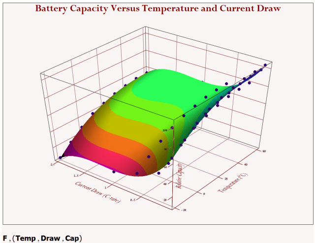 Figure 5: 3D Plot of Regession Equation (Surface) and Raw Data (points).
