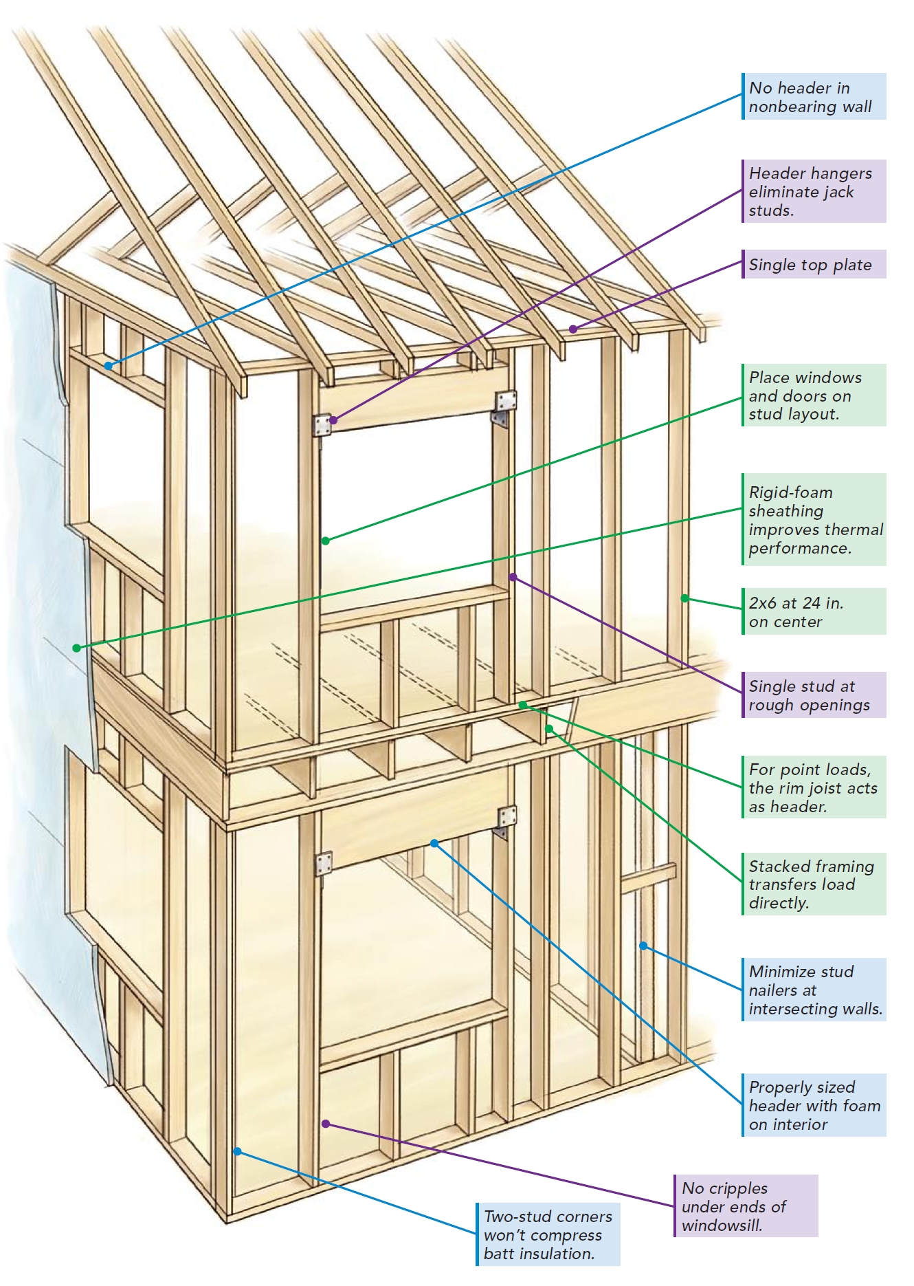 Common Wall Construction : Effective r value of common wall construction methods