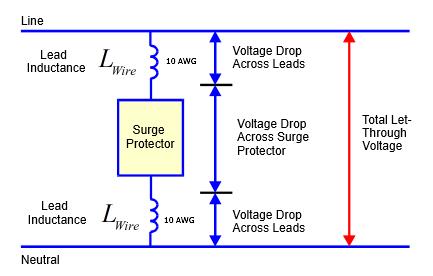 Figure 4: Surge Protector Installation Diagram.