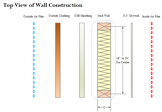 Figure 3: Wall Construction Model.