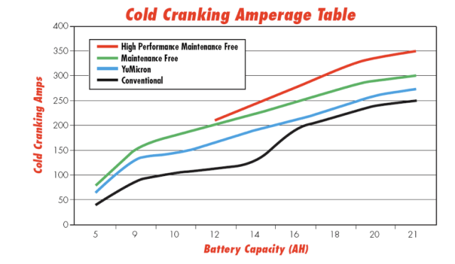 Relationship between battery cold cranking amps and capacity math