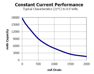 Figure 1: E95 D-Cell Energy Versus Load Current. (Source)