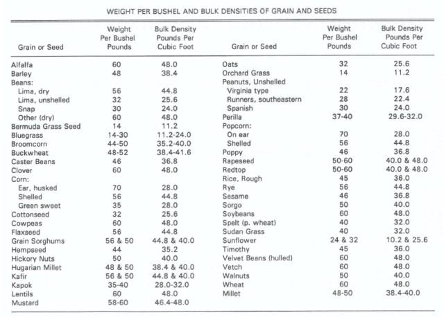 Figure M: Density of Staple Crops.