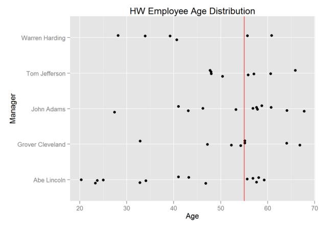 Figure 1: Employee Age Distribution.