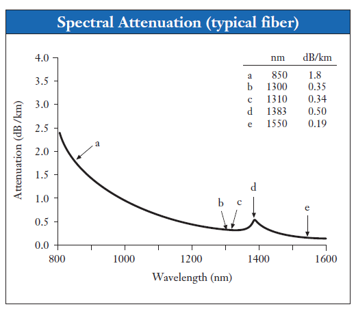 Figure M: Typical Loss Values for SMF-28 Fiber.