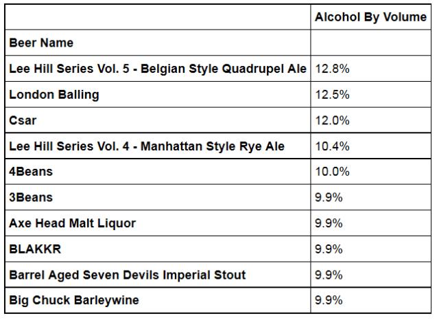 Figure M: Top 10 Craft Beers By ABV.