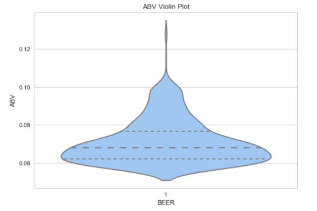 Figure M: ABV Violin Plot.