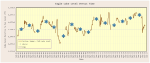 Figure 1: Plot of Eagle Lake Level Relative to Sea Level.