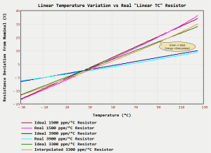 "Figure 1: Resistance Variation with Temperature of a Real ""Linear"" Temperature Coefficient Resistor."