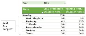 Figure 1: Wyoming Dominates US Coal Production.