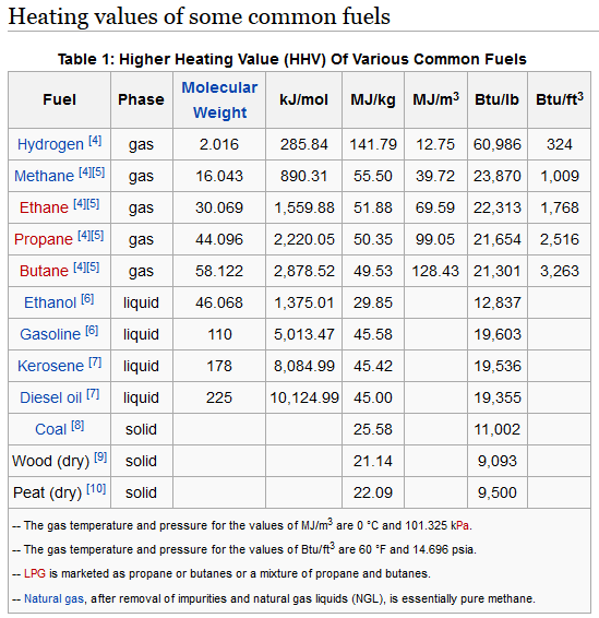 Figure M: Table of Fuel Enthalpies. (Source)