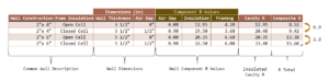 Figure 1: My Version of Finehomebuilding Insulation Comparison Table.