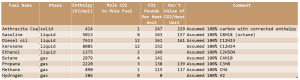 Figure 1: Table of CO2 Generation By Fuel For 1 Million BTUs of Heat.