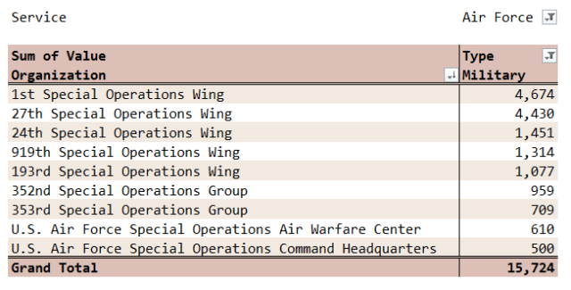 Figure M: US Air Force Special Operations Forces Staffing.