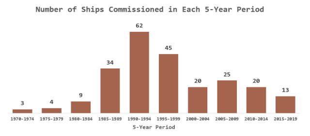 Figure 2: US Navy Warship Commissioning Dates.