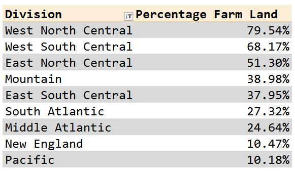 Figure 2: US Farmland Percentage by Geographic Region.