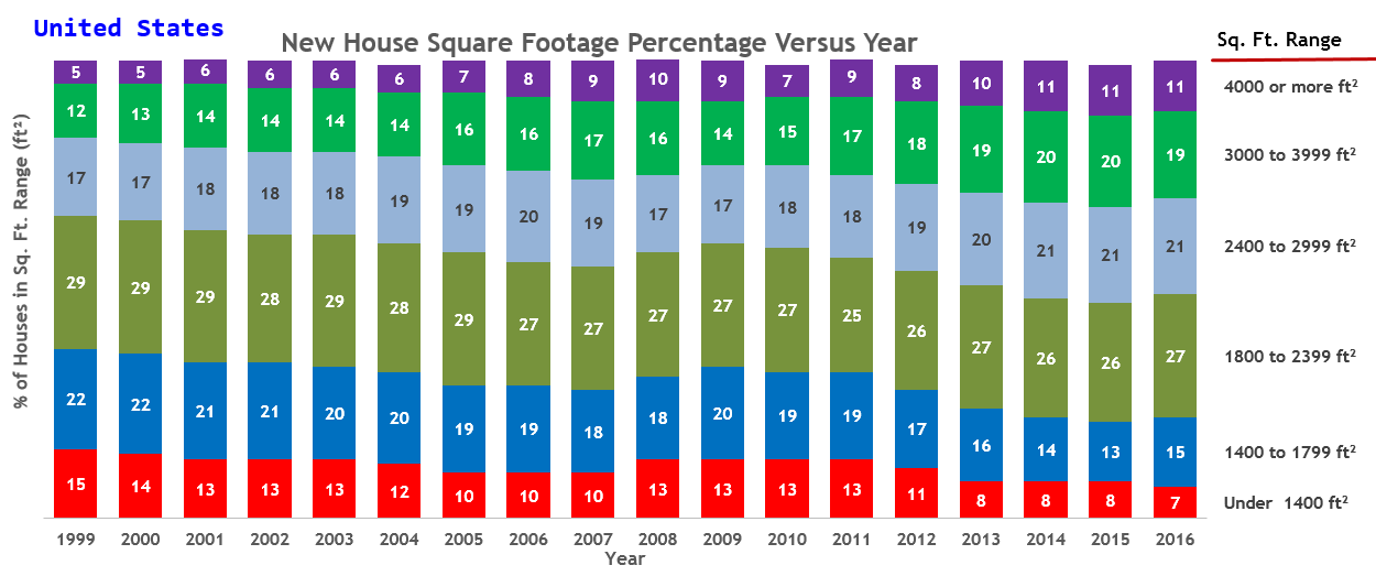 Change in US House Square Footage Over Time   Math