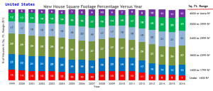 Figure 1: New House Square Footage in the US vs Time.