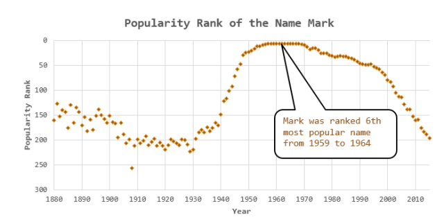 Figure 2: Popularity of the Name Mark in the US over Time.