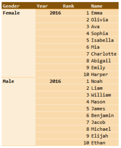 Figure 1: Most Popular Baby Names of 2016.